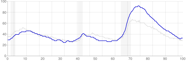 Nevada monthly unemployment rate chart from 1990 to October 2017